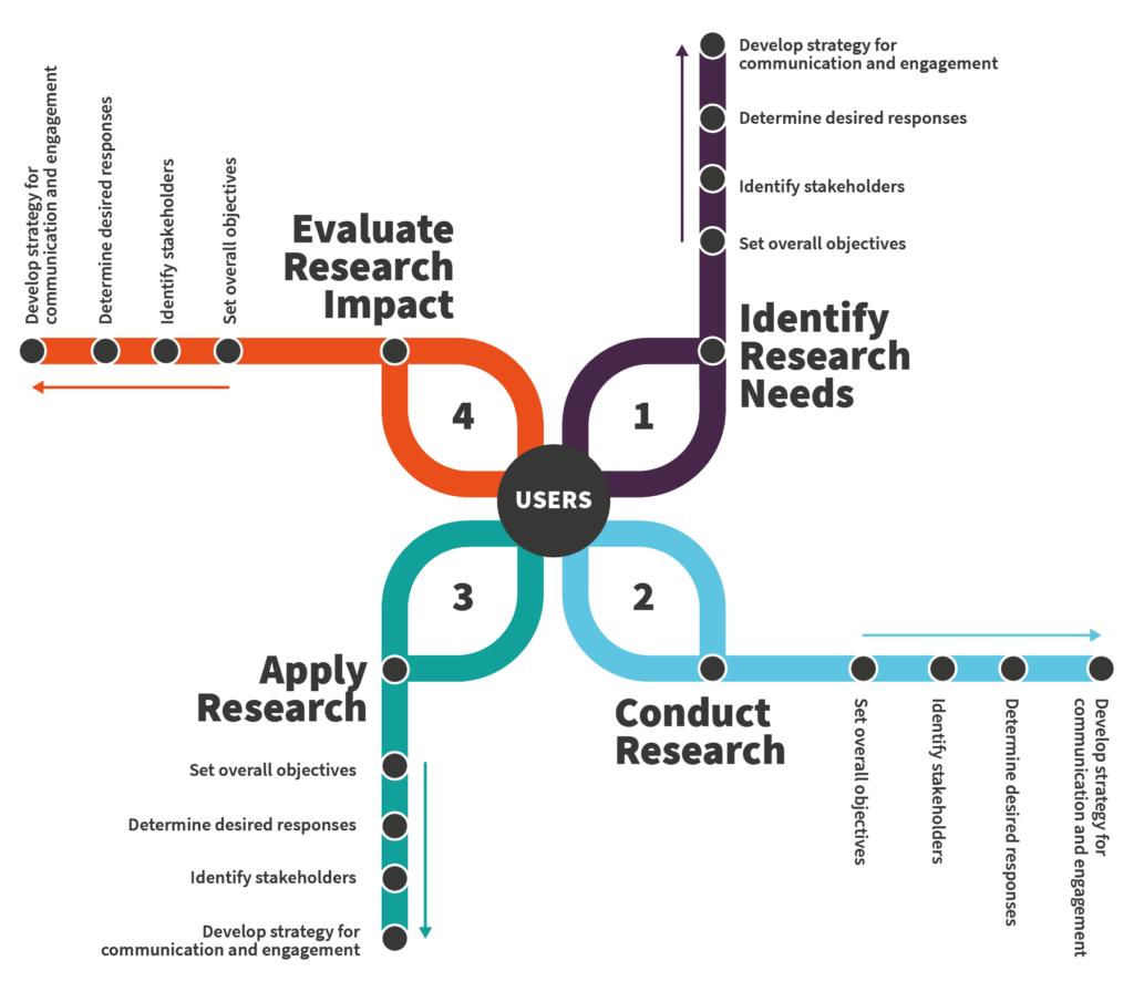 HVT research cycle diagram